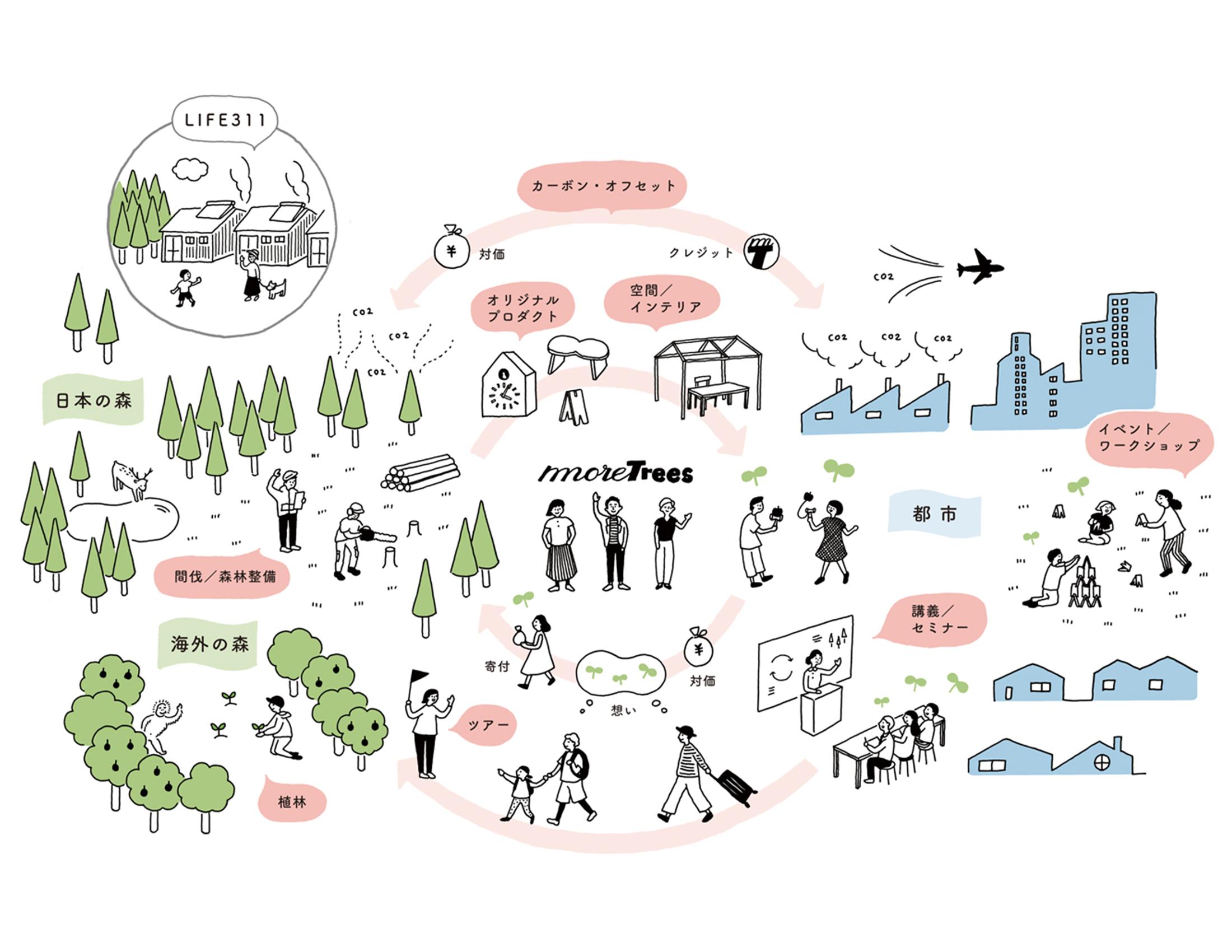 「都市と森をつなぐ」more treesの活動図